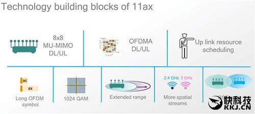 Wi-Fi新时代:高通发布802.11ax AP/客户端