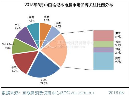 2015年5月中国笔记本电脑市场研究报告