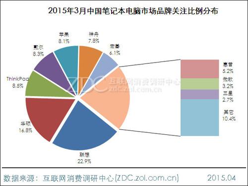 2015年3月中国笔记本电脑市场研究报告