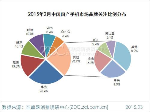 2015年2月中国国产手机市场分析报告