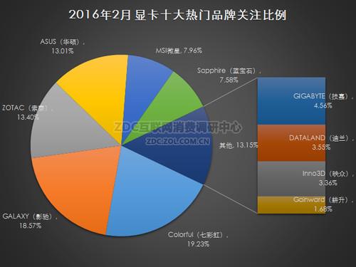 2016年2月中国显卡市场研究报告