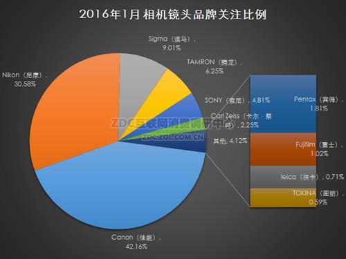 2016年1月中国镜头市场研究报告