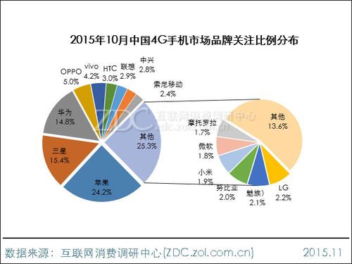 2015年10月中国4G手机市场分析报告
