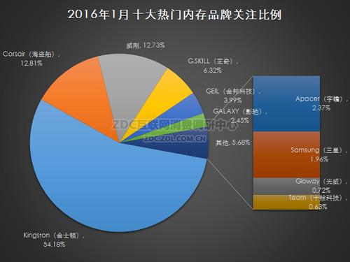 2016年1月中国内存市场研究报告