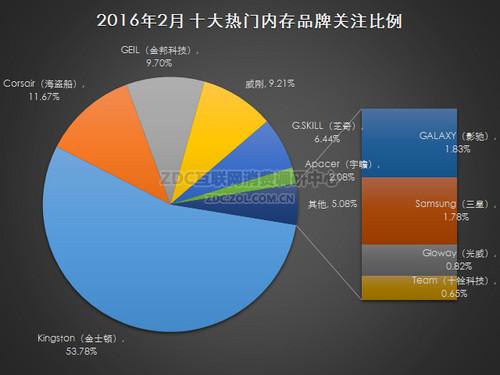 2016年2月中国内存市场研究报告