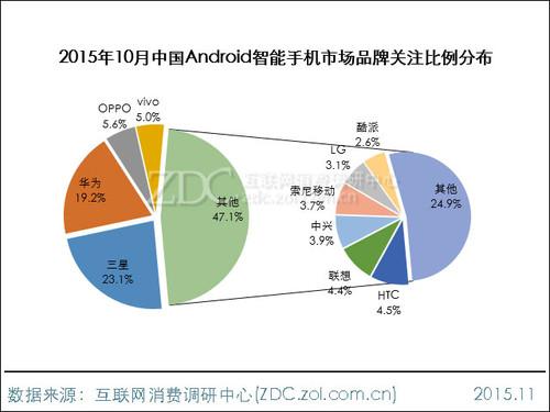 2015年10月中国Android手机市场分析报告