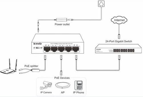 其核心芯片采用美国最顶级PoE供电芯片,稳定可靠;端口未连接时,自动进入待机模式节省能源,绿色环保;端口防雷设计,增加了产品的抗浪涌性能。尤其适合应用于百万高清监控系统,不仅能提高工程形象,而且大幅度节约安装成本。 4 .安防监控领域兼容各类网络摄像机 百万高清安防专用PoE交换机主要应用于监控领域,因此在网络摄像机项目中的兼容性成为该PoE交换机重要特点之一。 PoE交换机兼容网络摄像机,主要表现在两个方面,首先是PoE供电功能。Tenda TEF1105供电交换机采用的是国际标准IEEE802.