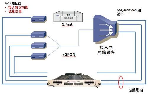 保障宽带提速 如何高效测试宽带接入网络-中关村在线