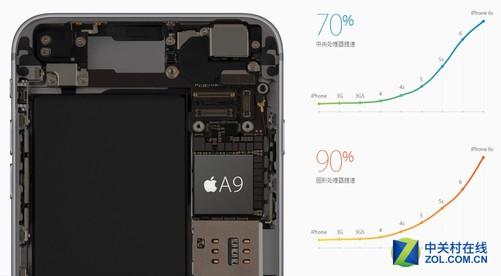 新的协处理器M9可以与与加速感应器、指南针、陀螺仪和气压计相连接,来追踪更多类型的运动状态除了测量步数、距离和海拔变化,还可测量跑步或步行的配速。另外,我们也知道iPhone6s Plus将内存升级到了2GB,相比之前,这是一个比较明显的升级。总之,二者的性能都足以支持两款机器流畅运行,毫无必要担忧。 结语: 由于vivo X7Plus和苹果iPhone6s Plus所处生态不同、定位差别也比较明显,所以能够看出二者很多方面没有直接对等的交集,不过二者在外观特征和自拍等方面也确有相近之处,并且价格相对低一