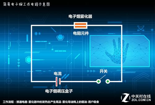 整套电子烟的工作原理其实非常简单,最基本的物理电路图就可以清楚的