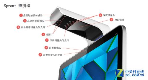 sprout 扫描和投影结构示意图