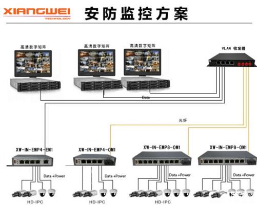 网络监控摄像头通过网线连接到翔微系列poe交换机