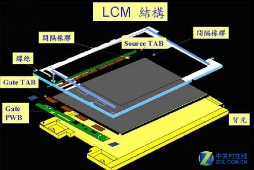 液晶屏的基本原理结构示意图