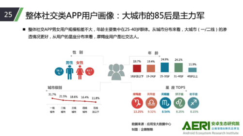 腾讯应用宝发布大数据报告:微信土豪多