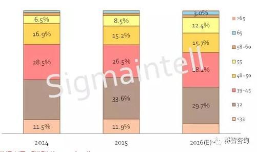 2014~2016全球液晶电视面板尺寸结构走势(单位:%)