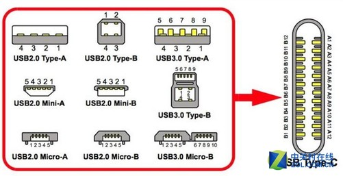 type-c推出之后, intel将雷电3物理接口由以往的mini dp改为usb type