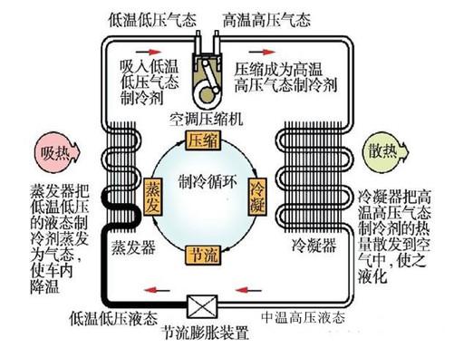 汽车空调制冷系统常见故障及诊断方法