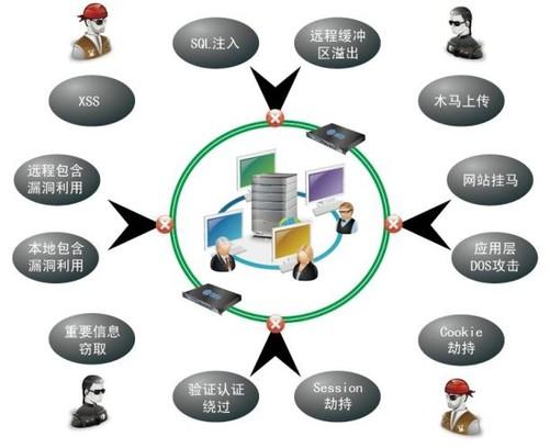 国内web应用防火墙,中科网威waf网页防篡改