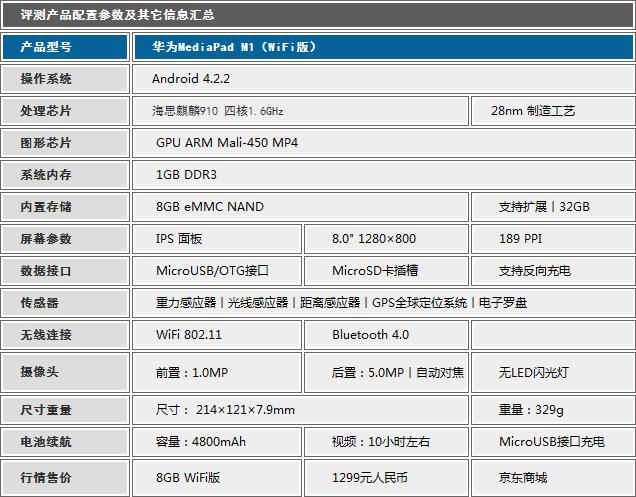 4G版则更有看点 华为MediaPad M1评测