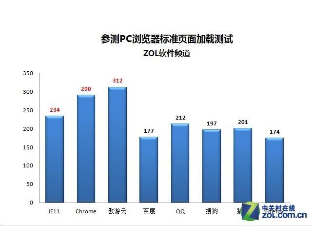 单双核大混战 八款PC浏览器半年度横评