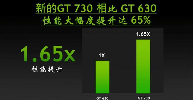 更快才更强  耕升GT730赵云1G全球首发