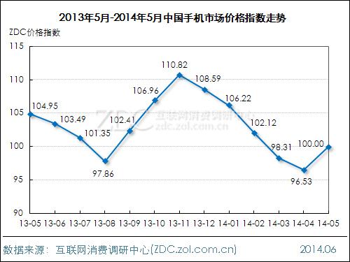 2014年5月中国手机市场价格指数走势