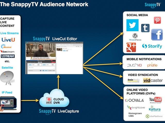 twitter宣布收购视频服务公司snappytv