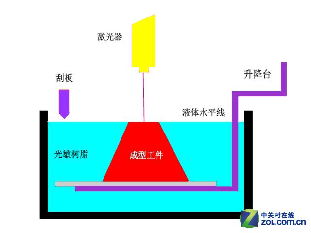 解读SLA成型技术 光固化3D打印机大推荐
