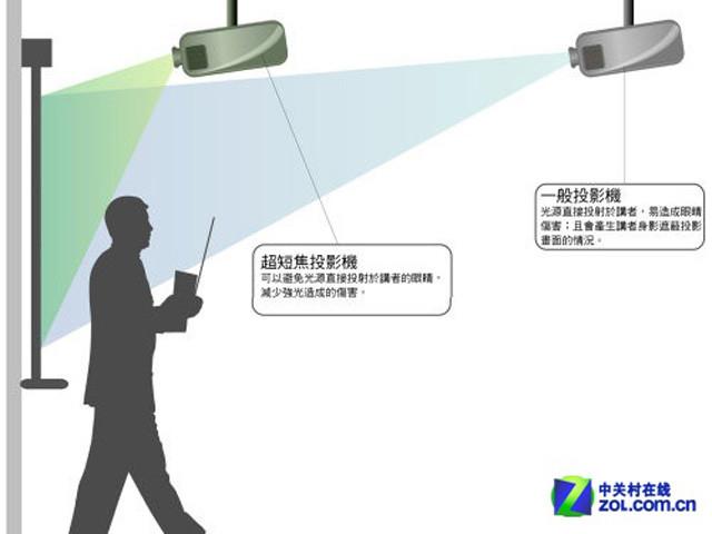 黑科技护眼神器 索尼SX630短焦投影首测