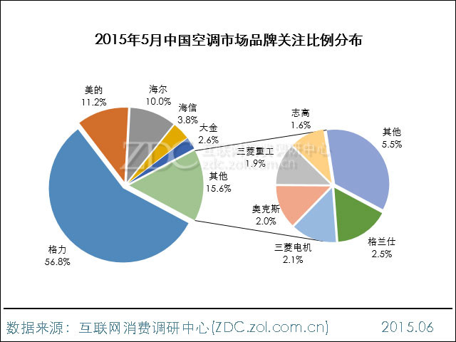 2015年5月中国空调市场分析报告