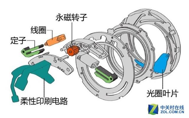 电磁光圈的设计结构,决定了电磁光圈镜头具有更小的