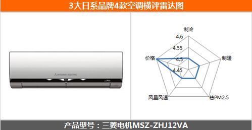 日系空调大乱斗 3大品牌4款产品终极横评
