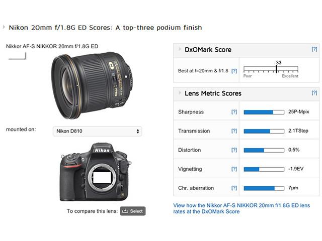 尼康新神镜 DxO公布20mm f/1.8测试得分