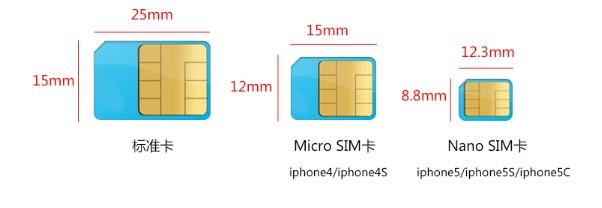 大家一定提前了解好自己的手机使用的是哪种sim卡