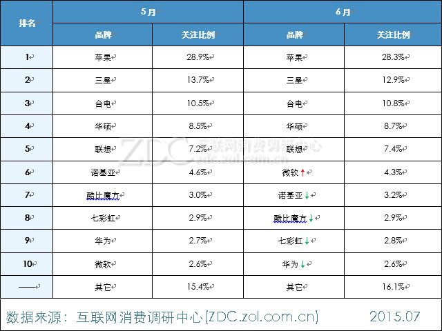 2015年6月中国平板电脑市场分析报告