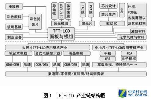 中国和美国的大健康产业结构图