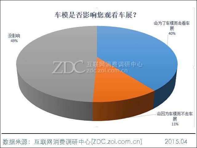 ZDC调查:没有车模的车展还有人看吗?