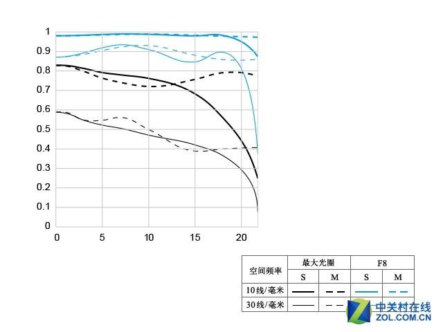 宁静小痰盂 佳能EF 50mm f/1.8 STM评测