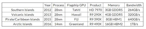 AMD皓年的露卡:14nm工艺、HBM2露存放
