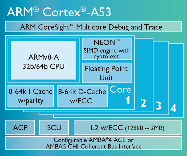 定制骁龙810处理器 高性能核芯技术解析