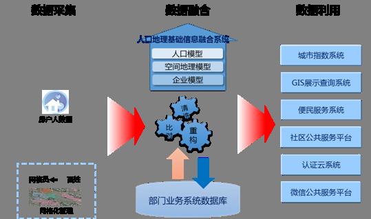 包头社会治理创新服务平台