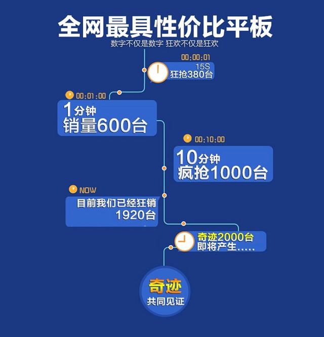 499元引疯抢 七彩虹G808八核天猫火爆热售