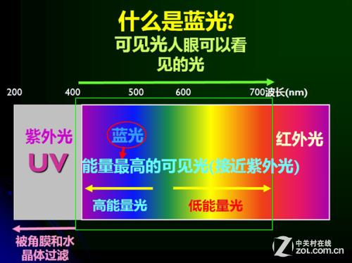无时无刻保护 硬件防蓝光护眼的3大优势