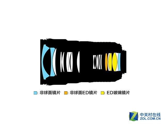 防抖加入 尼康发布新24-70mm f/2.8VR镜