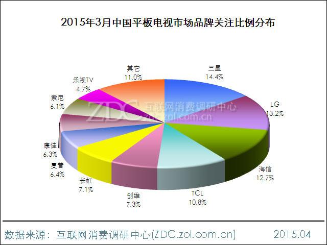2015年3月中国平板电脑市场分析报告