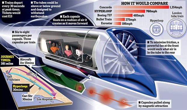 马斯克的超级高铁项目将建设测试轨道