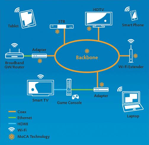 高达400Mbps传速 90%同轴电缆网络实现