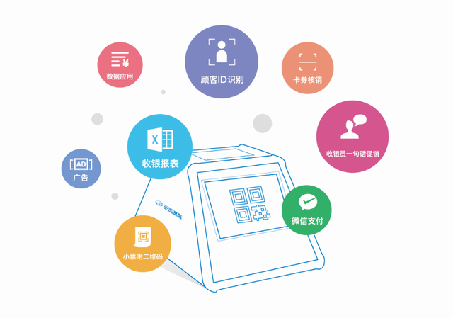 (功能应用图)   数据应用   通过与收银终端连接,记录收银流水数据,包括商品销售(品名、数量、金额)、优惠抵扣、交易方式等信息;通过顾客扫一扫购物小票上的二维码,识别顾客身份,并与其消费商品进行数据关联,记录每位顾客的商品消费偏好、购买规律等信息。   广告   收银数据盒子显示屏可展示商家活动、商品广告、促销优惠等信息,提升收银台广告展示效果。   小票附二维码   与收银终端的打印机连接,可在购物小票上增加二维码。顾客扫一扫小票的二维码,为顾客手机推送消费电子账单。