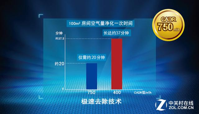 为中国市场定制 AO史密斯空气净化器评测