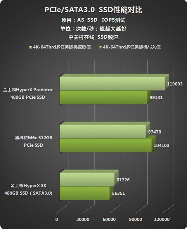 狂飙1400MB/秒 金士顿骇客PCIe SSD首测